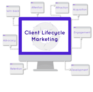 Client Lifecycle marketing 300x296 Personalized Marketing, Lead Generation, Client Retention, Customer Personalization