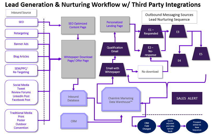 Lead Generation and Nurturing Workflow with third party integrations Personalized Marketing, Lead Generation, Client Retention, Customer Personalization