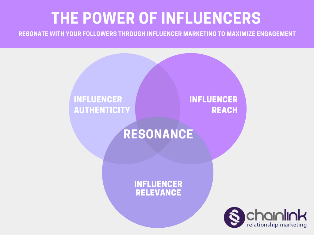 How to Win at Influencer Marketing with Chainlink Marketing