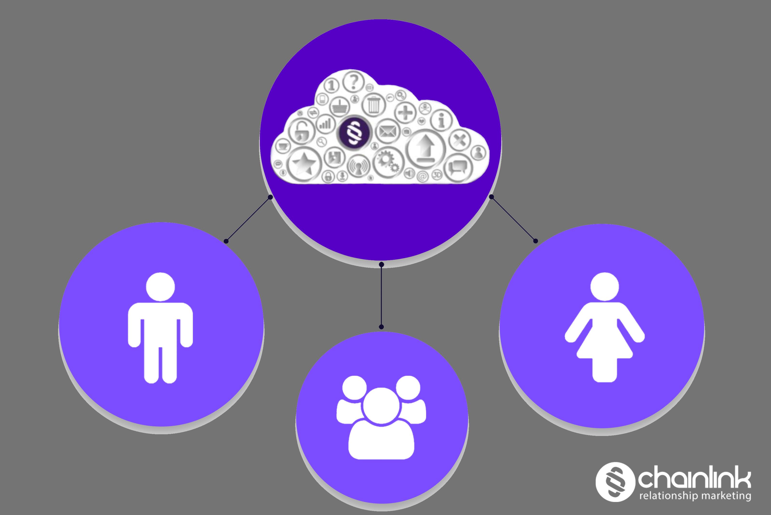 content marketing - Chainlink Relationship Marketing