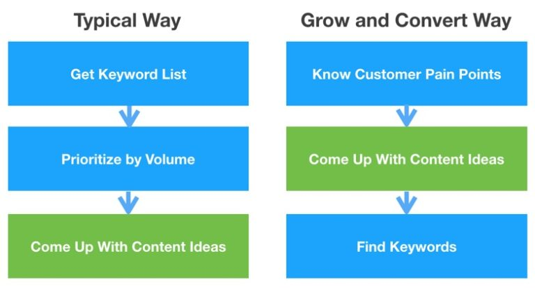 Online Reputation Content Marketing Approach Example - Grow and Convert