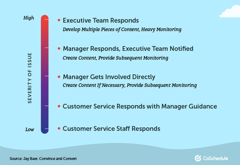 Social Media Reputation Management Infographic Example - CoSchedule